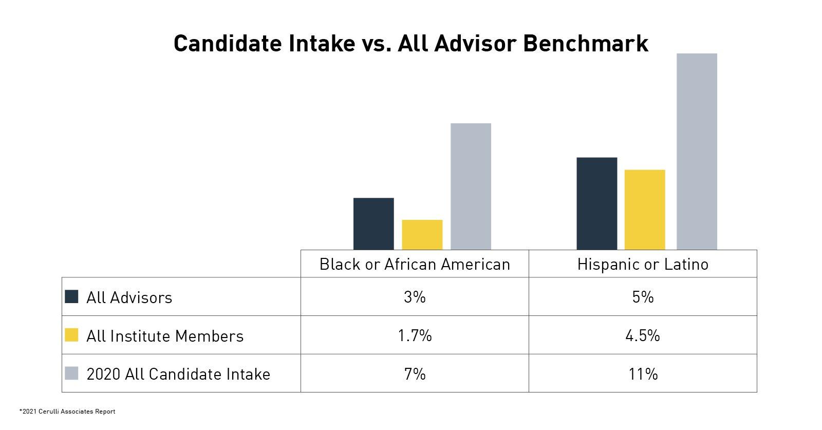benchmark chart-bipoc-hispanic